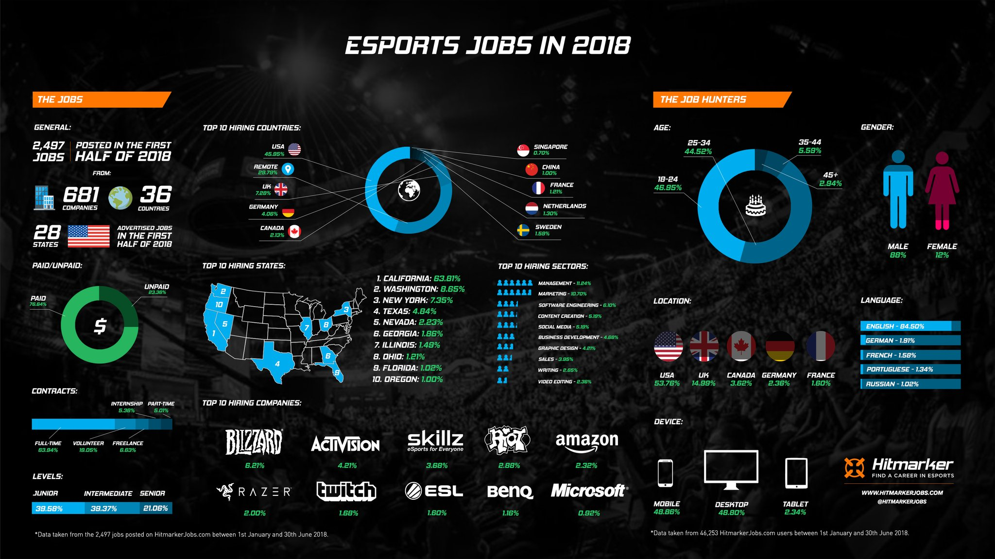 Business of Esports Course, 8 weeks, online | Sports